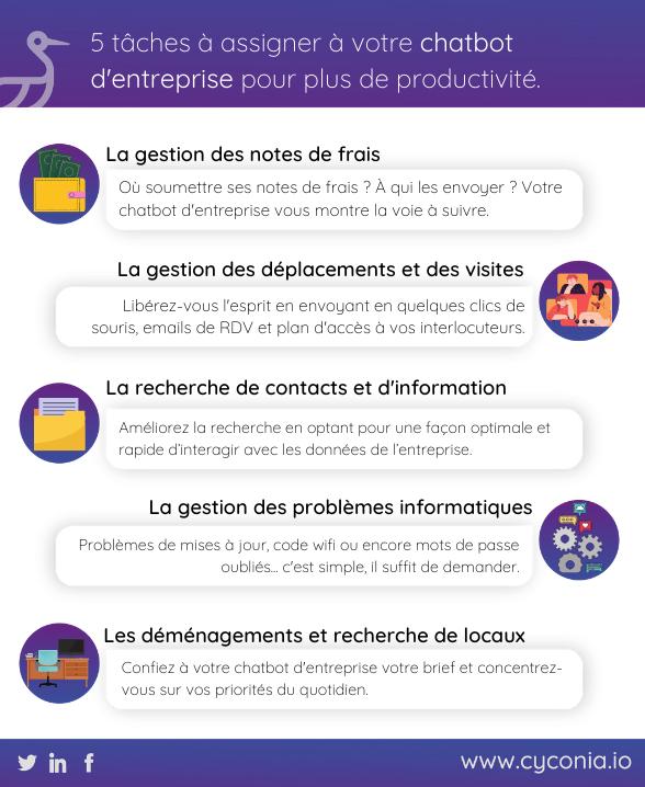 Infographie - Tâches à confier à un chatbot d'entreprise